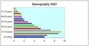 نمودار رشد جمعیت در ایران