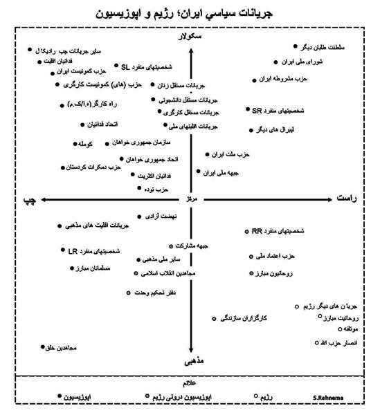 rahnema-chart