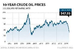 رکود معاملات در بورس تورنتو به علت سقوط قیمت نفت