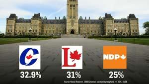وضعیت احزاب کانادا در آخرین نظرسنجی ها