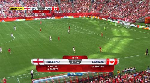 حذف تیم فوتبال زنان کانادا از رقابت های جام جهانی فیفا