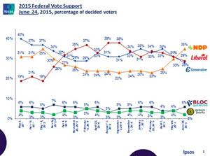 فاصله بیشتر ان دی پی با محافظه کاران و لیبرال ها در نظرسنجی ها
