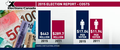 2015-election-costs