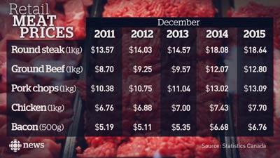 کاهش ناگهانی و قابل توجه قیمت گوشت در کانادا