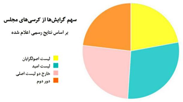 پدیده های قابل توجه و شگفت انگیز در نتایج انتخابات ۹۴/مجید محمدی