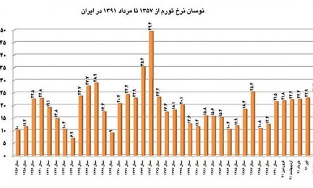 تورم در اقتصاد ایران: علل و راه حل ها/ دکتر امان الله مهاجر ایروانی*