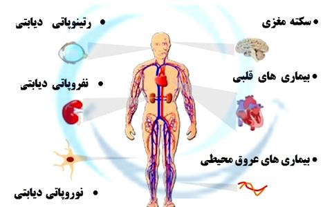 مشکلاتی که دیابت تولید می کند/دکتر عطا انصاری