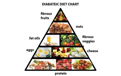 تغذیه افراد دیابتی/دکتر عطا انصاری