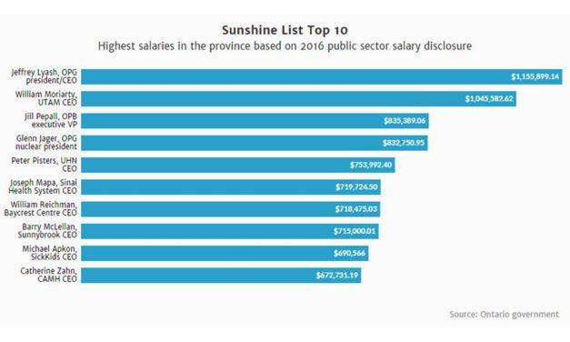 """اعلام دستمزدهای بخش دولتی انتاریو در لیست """"آفتاب"""""""