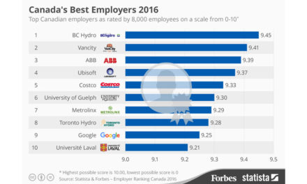 بهترین کارفرمایان کانادایی در سال ۲۰۱۶