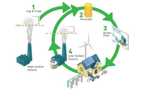 کمک ۲۰۰ میلیون دلاری دولت به مدارس انتاریو برای بهبود وضعیت مصرف انرژی