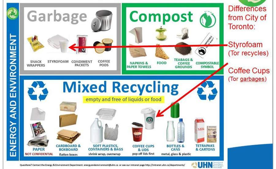 چه چیزهایی را نمی توان و نباید داخل سطل آبی بازیافت انداخت؟