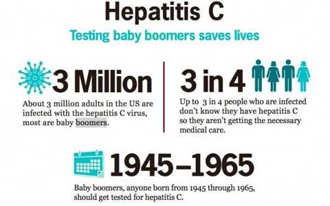 """متولدین بین سالهای ۱۹۴۵ تا ۱۹۶۵ باید تست هپاتیت """"سی"""" بدهند"""