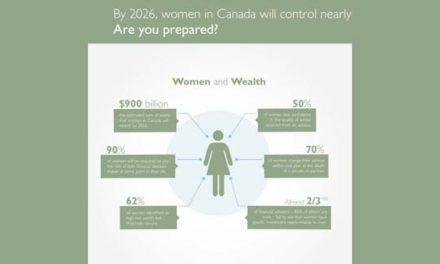 دارایی های کانادا بیش از گذشته در اختیار زنان این کشور است